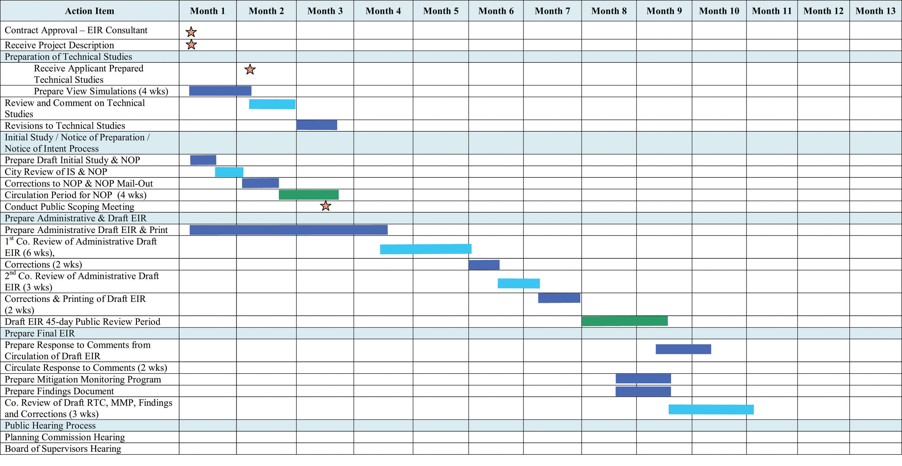 research proposal gantt chart Gantt charts are a popular project management tool for planning and scheduling projects learn how to use them with our five-step process and video.