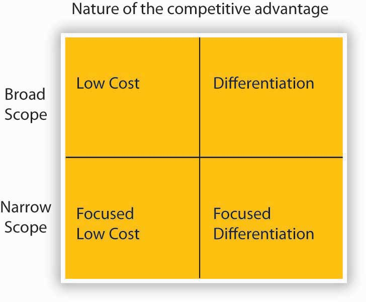 a competitive strategy based on quality Competitive strategy book summary research and development and quality of a good competitive strategy is based on understanding every market dynamics and.