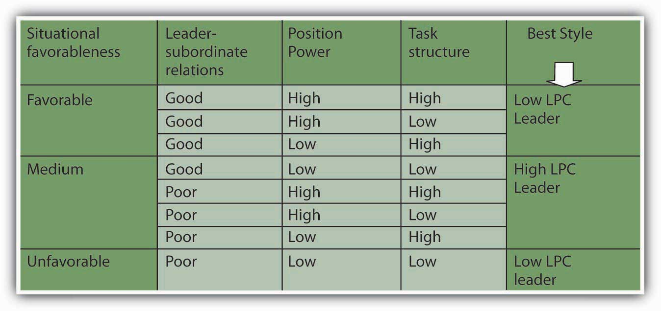 a look at the leadership theory Learn about four core leadership theories that can help you become a more effective the four core theory groups let's look at each of the four core groups of.