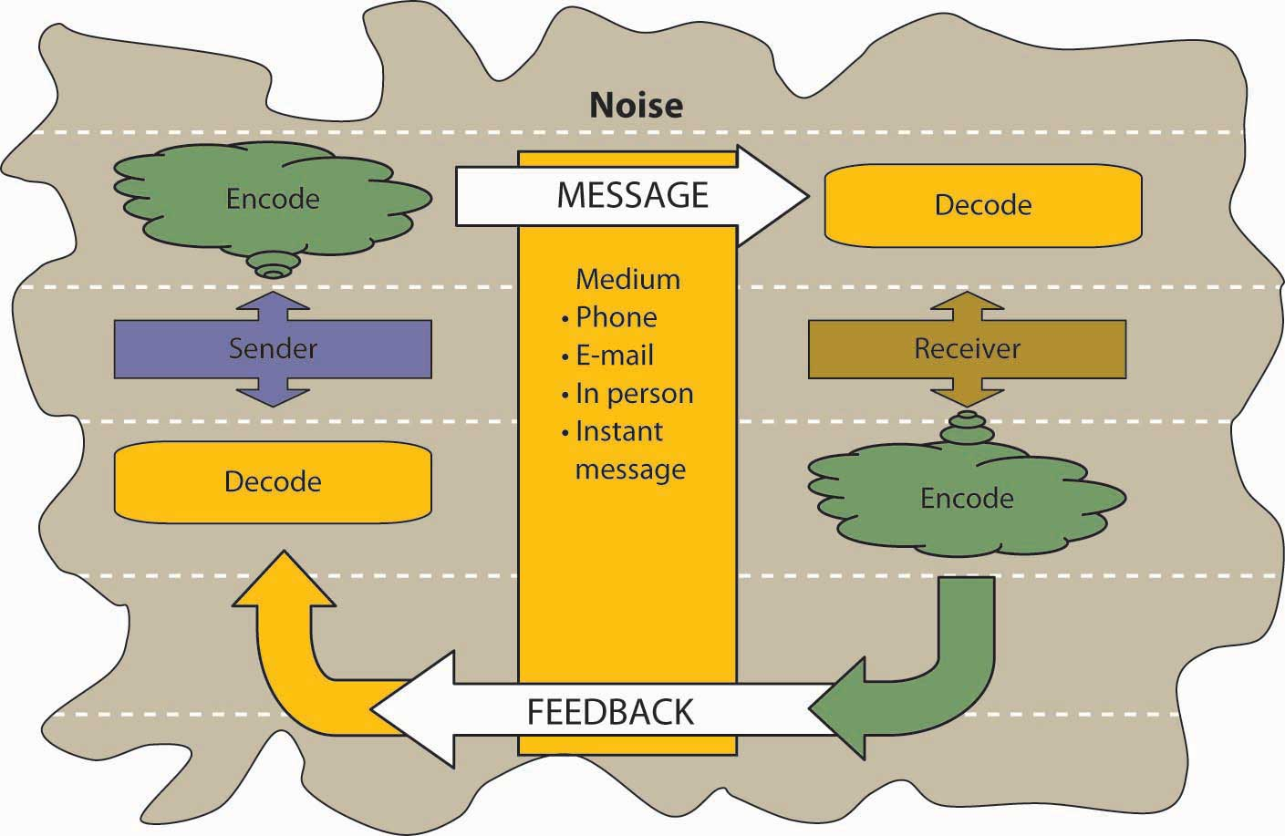 communication and message Decodes the message and gives the sender a feedback all forms of communication require a sender, a message, and an intended recipient, however the receiver need not.