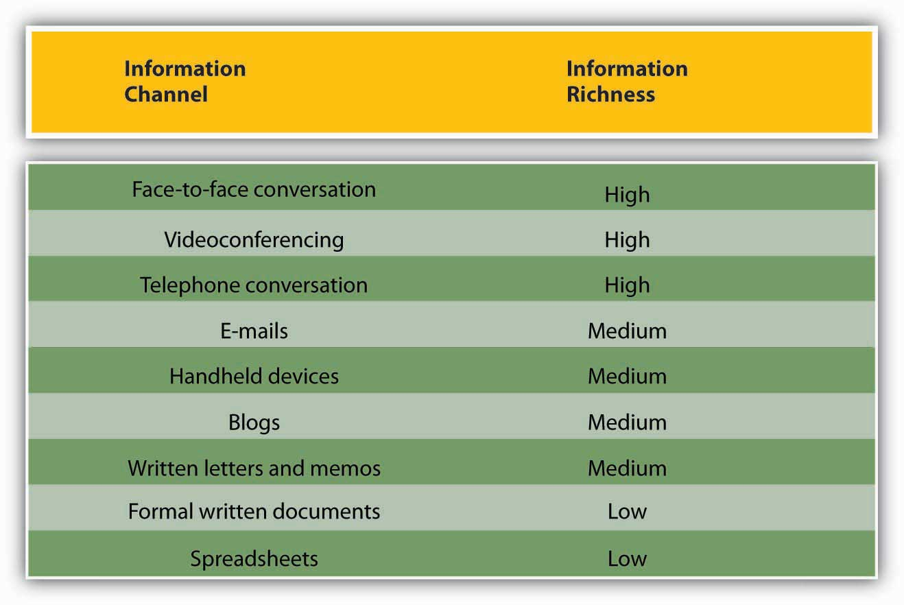various channels of communication in management Organizations have several types of communication channels available  is  another widely used channel of communication in an organization.