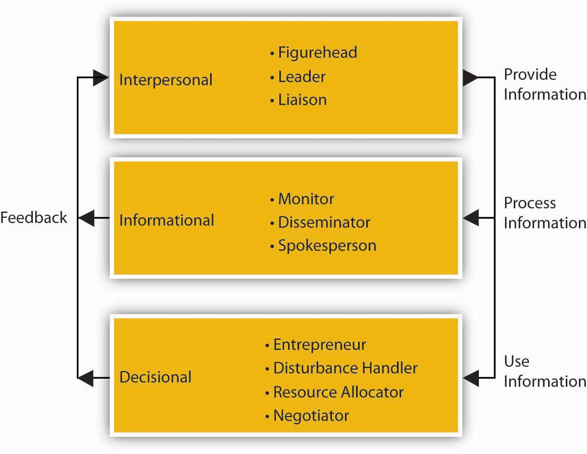 nature of performance management and its