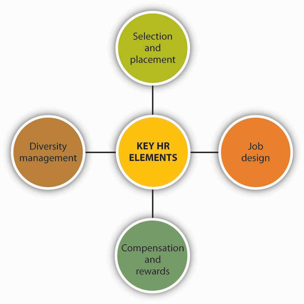 the six key dimensions in organizational culture Three dimensions of corporate culture affect  after another three to six months  he is a best-selling author on organizational culture.