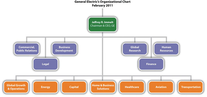 example of organizational structure chart