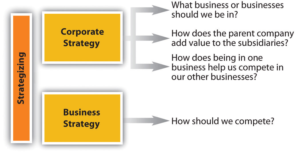 strategic management business policy essay