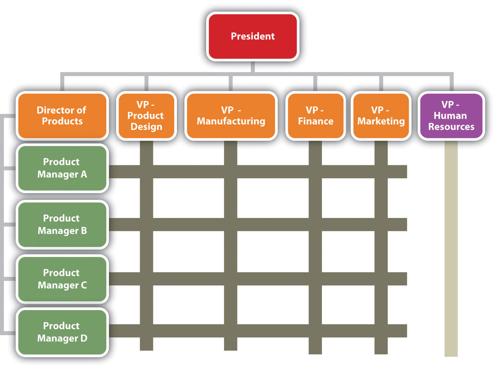 hershey corporate structure Hershey - market structure by allison garcia fonts # of suppliers there are only a few major producers nestle mars mondelez barriers to entry food regulations.