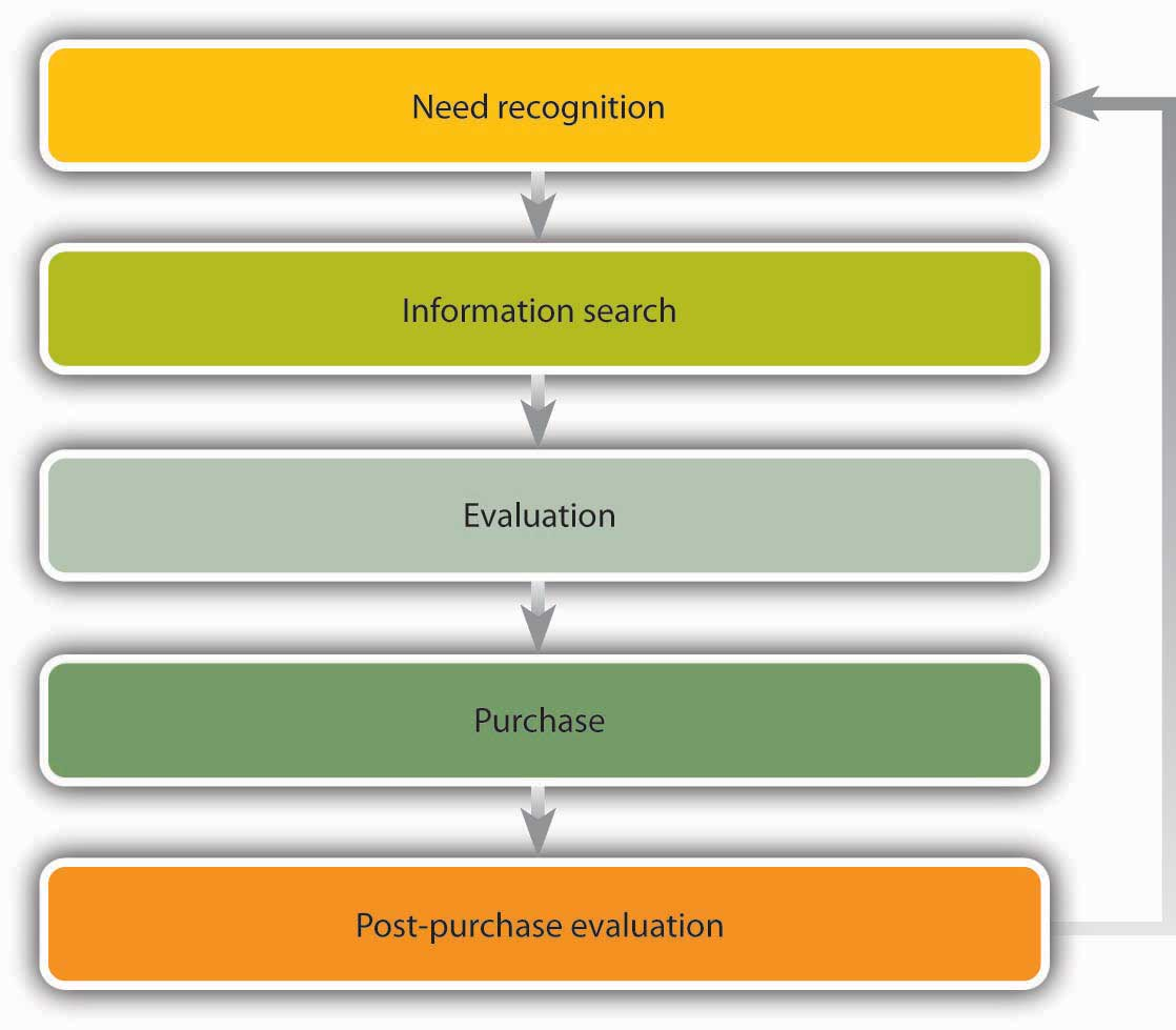 cusmer buying process Most marketers don't give a lot of thought to the buying processes of their customers that's a shame lending due attention to the buying process can have a dramatic effect on your sales what is the buying process where does your customer fall within it how can you use it to help bring your.