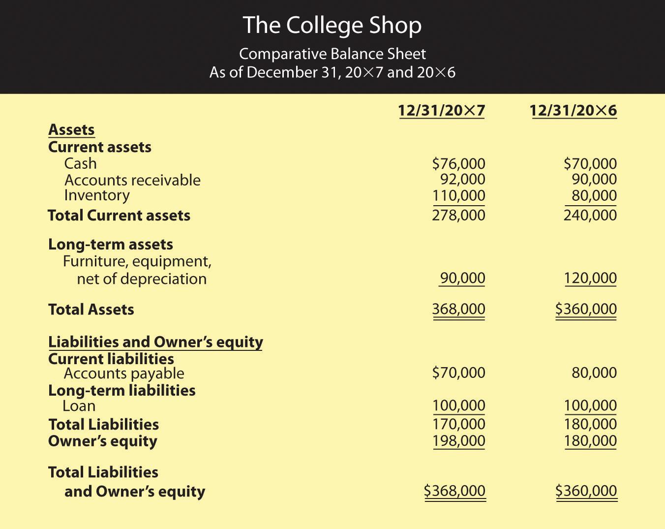 business balance sheet example