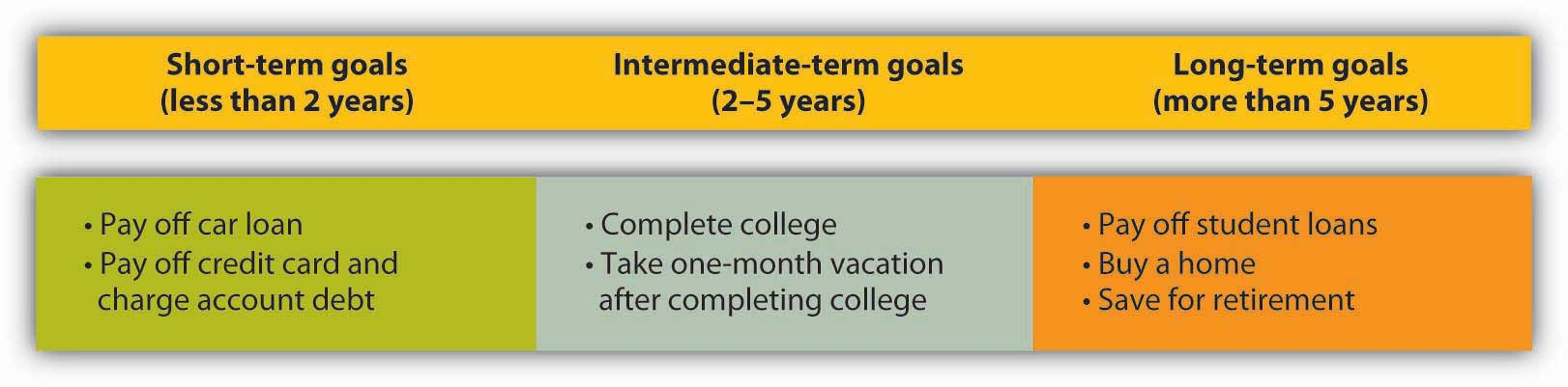 examples of short term and long term goals