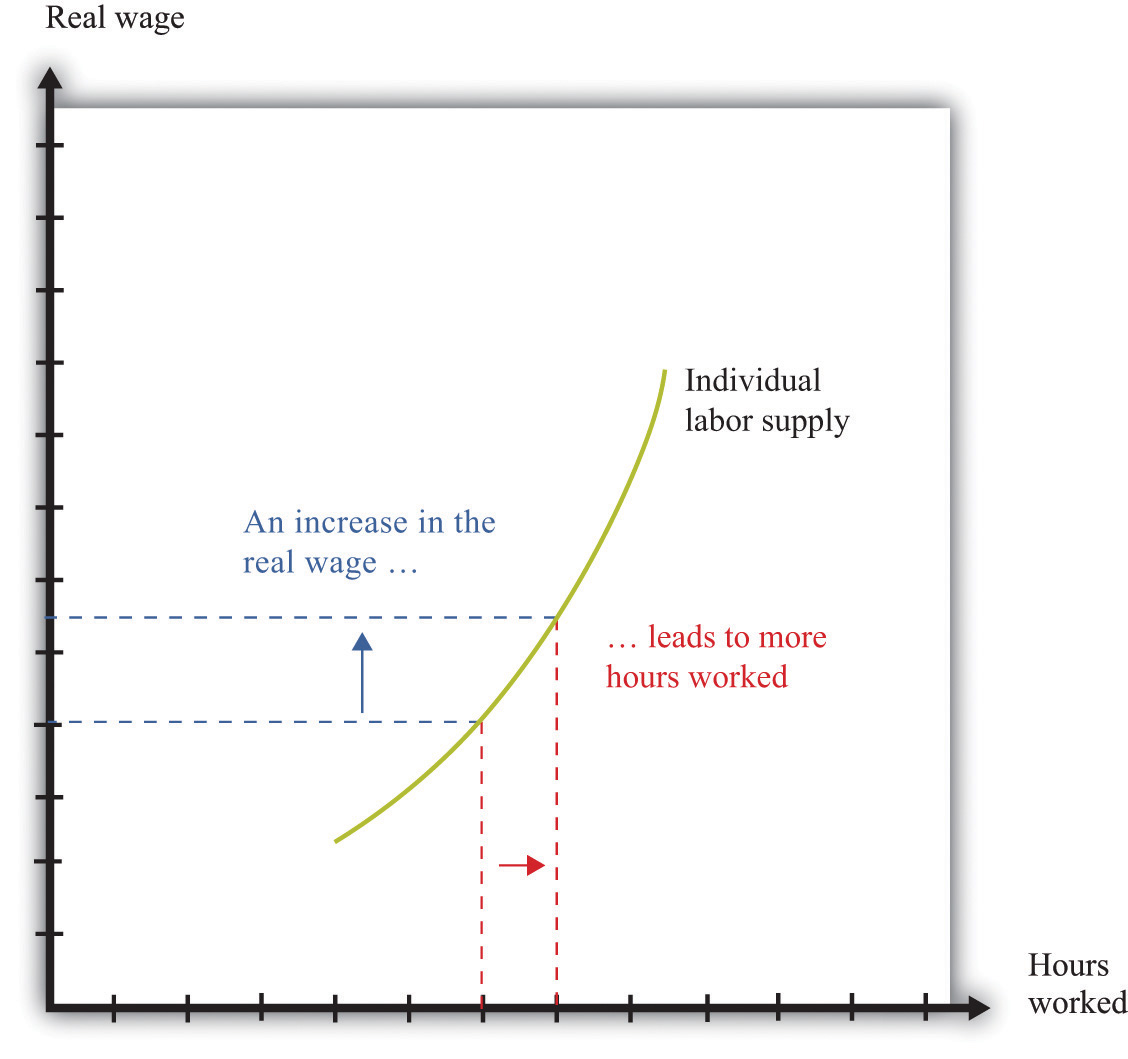 at low wages the labor supply curve for most people slopes upward because