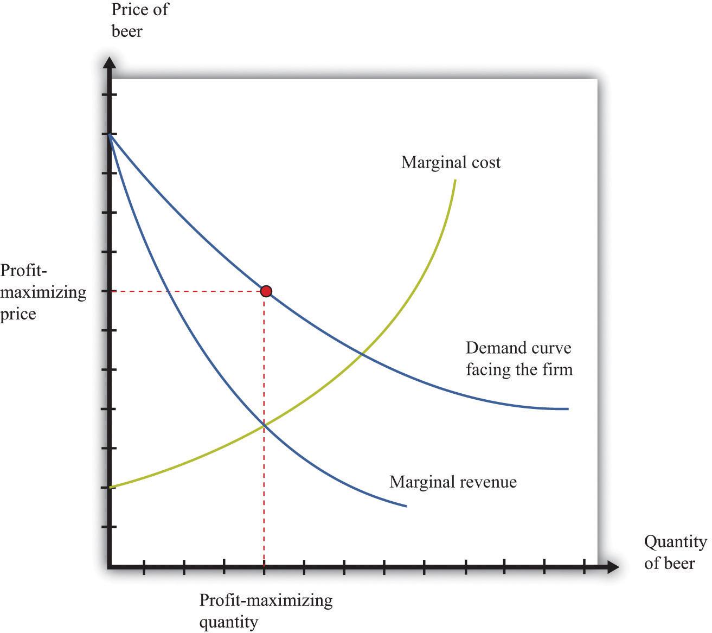 economics marginal cost profit