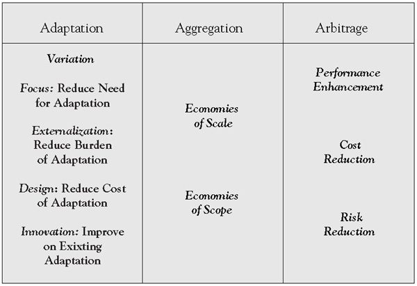the description of global value creation through the use of the adaptation aggregation and arbitrage