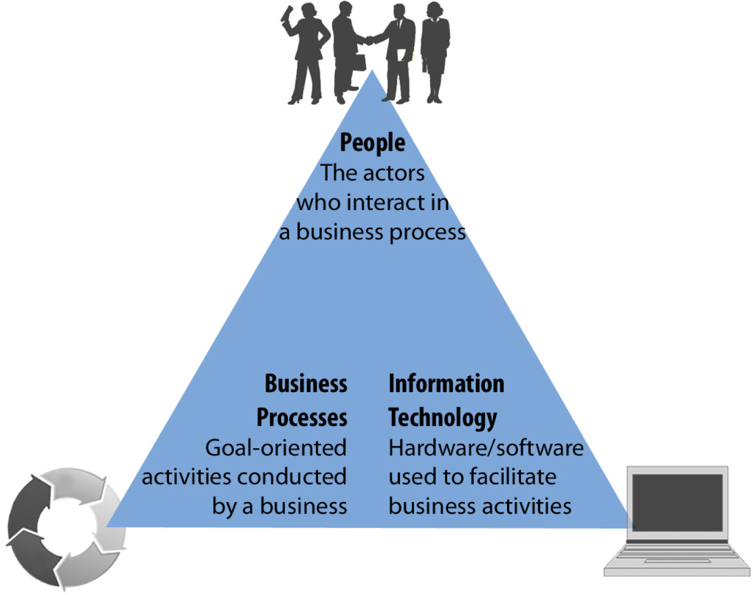 business information systems knowldege management The business information systems major goes beyond the usual study of  management information systems to emphasize e-business, enterprise resource .
