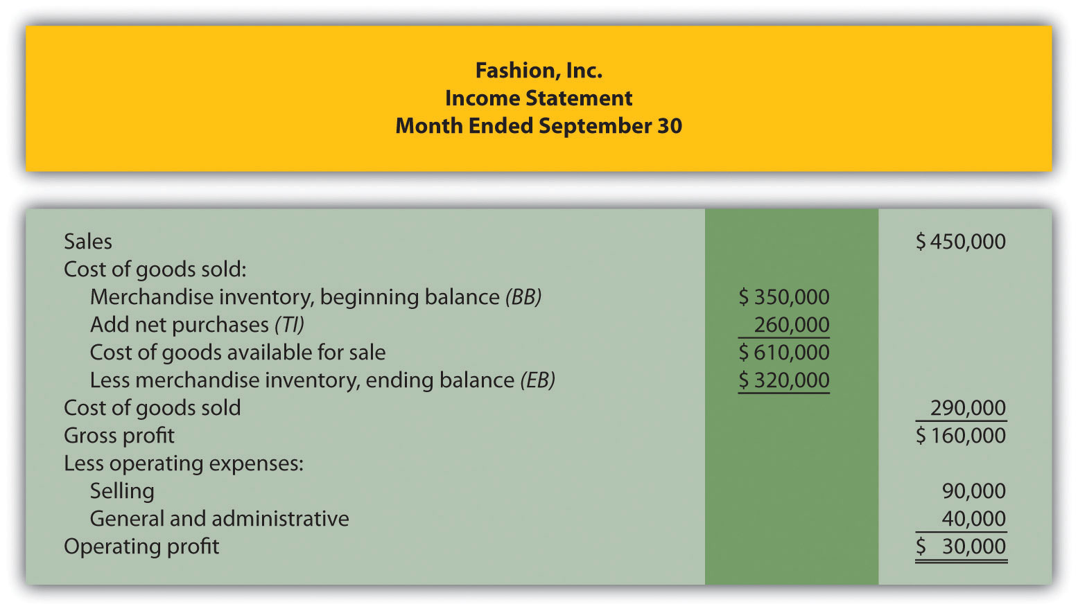 Figure 1.9 Merchandising Company Income Statement For Fashion, Inc.