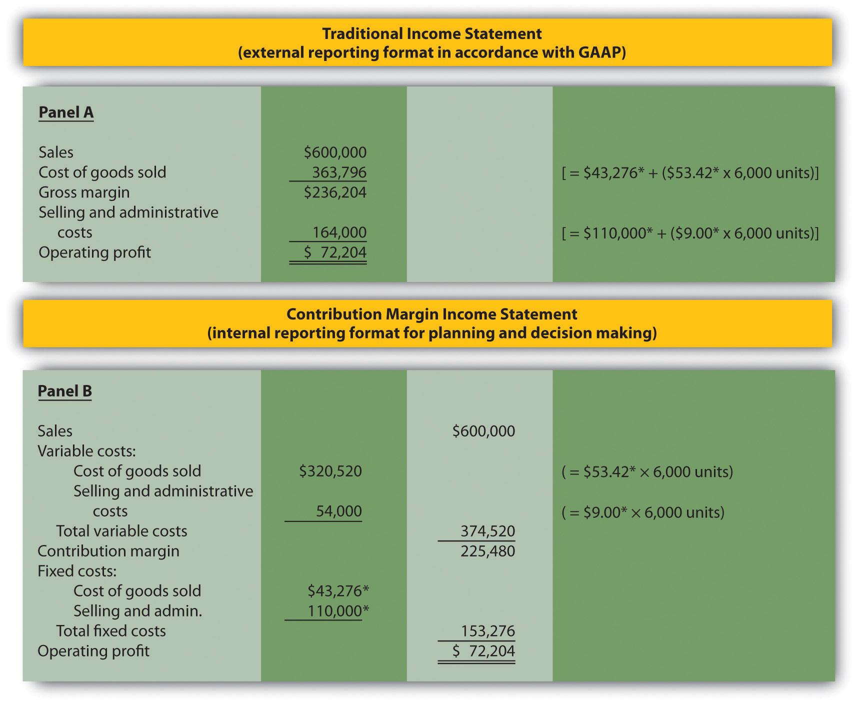 Superior 5.3 The Contribution Margin Income Statement