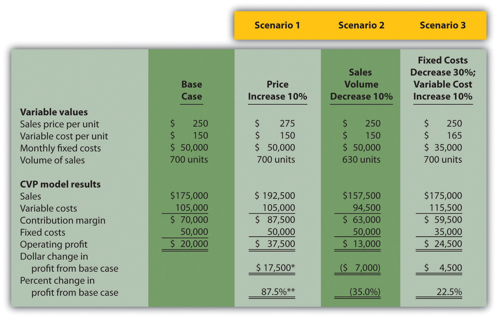 profit margin excel template