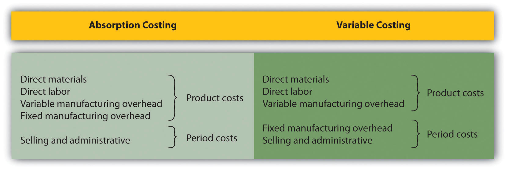 absorption costing method 2 understanding product costing and manufacturing accounting this chapter contains the following topics:  21 product costing and manufacturing accounting features  keeping unprofitable stock or using inappropriate costing methods for inventory can quickly deplete profits.