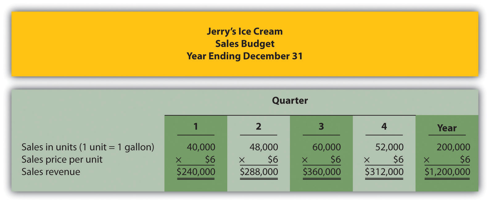 Figure 9.3 Sales Budget For Jerryu0027s Ice Cream