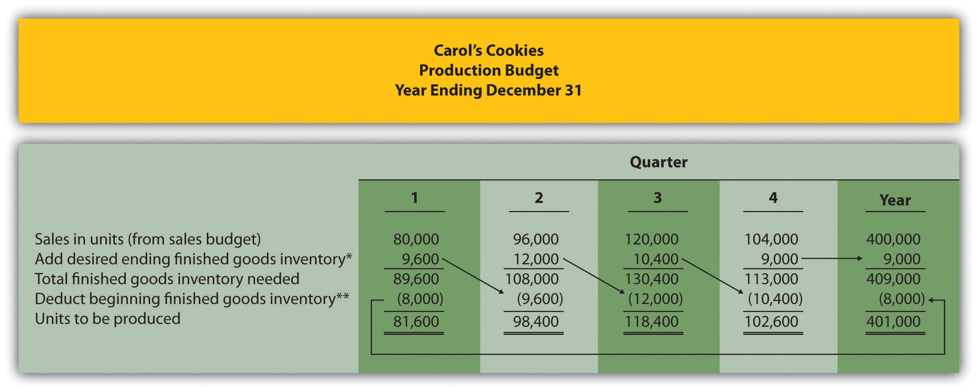 Accounting Ending Inventory