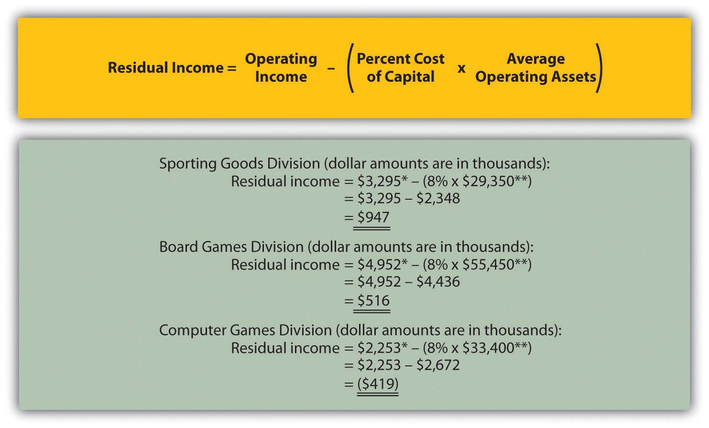 Computing RI At Game Products, Inc.