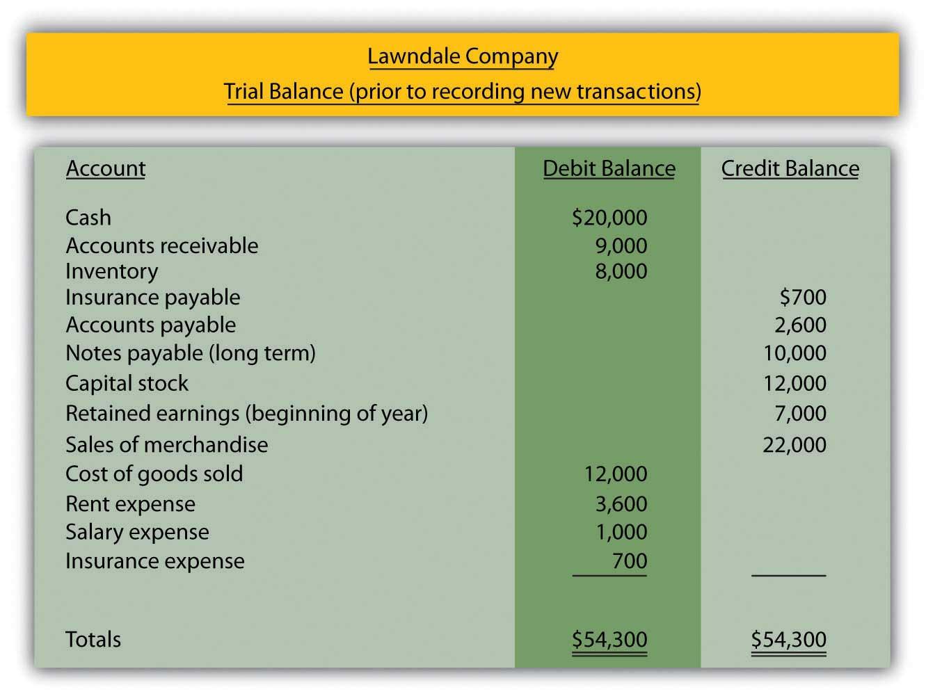 financial accounting v1 0