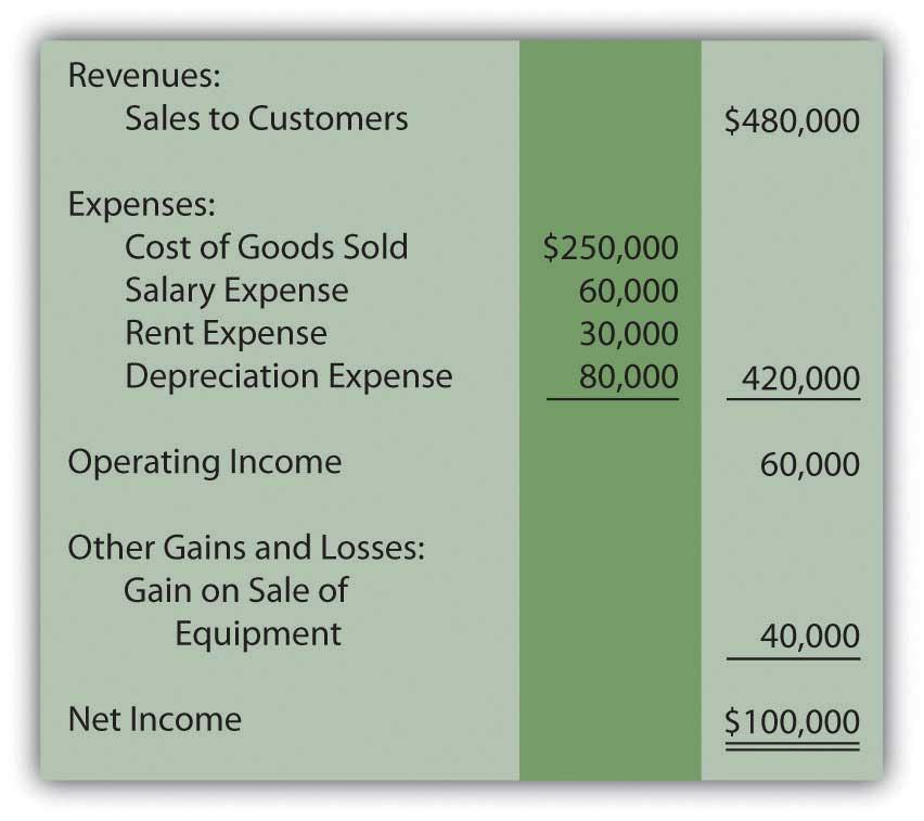 Financial Accounting 1.0 | FlatWorld