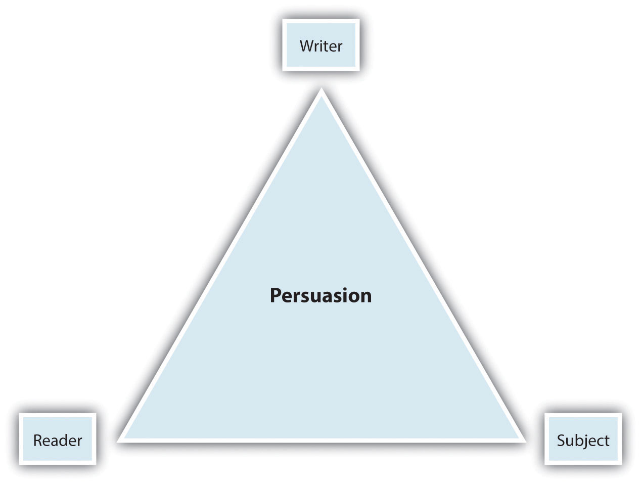 the elements of a persuasive essay Parts of a persuasive essay a clear step-by step process of a persuasive essay study play introduction 1hook- gets the readers attention 2 intro to the topic- addresses issue/problem, two sides, topic and arguments 3 thesis- one sentence statement that addresses the topic and your position.