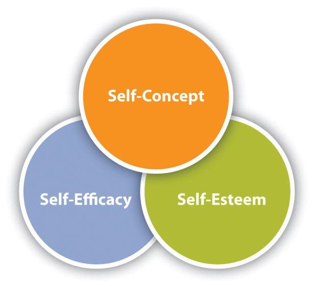 the concepts of self expression and 1 what is the difference between self-concept and self-esteem two psychological terms that are very commonly used interchangeably are self-concept.