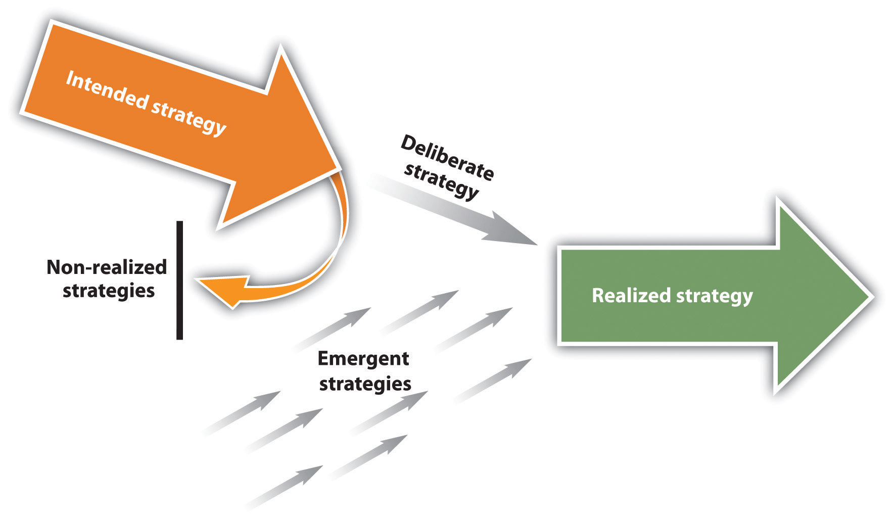 emergent and intended approaches to strategy evaluate the suitability of the emergent and intended approaches to strategy management for tesco plc i have been asked to evaluate two approaches to strategic management and assess their suitability in an organisation.