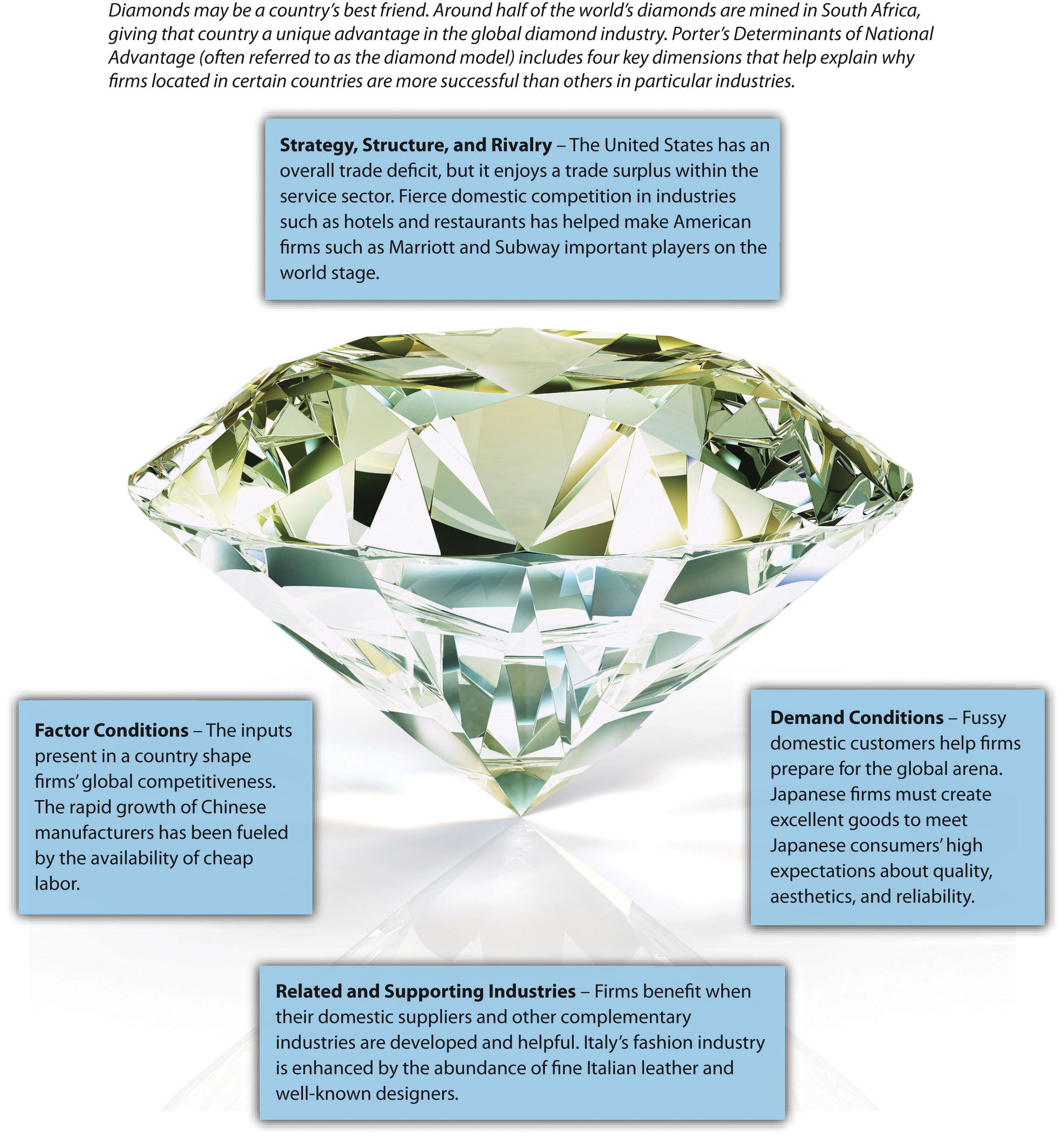 porters diamond model The diamond model by michael porter 1117 words | 5 pages michael porter developed porter's diamond, also known as the diamond model, in 1990 in his book 'the competitive advantage of nations.