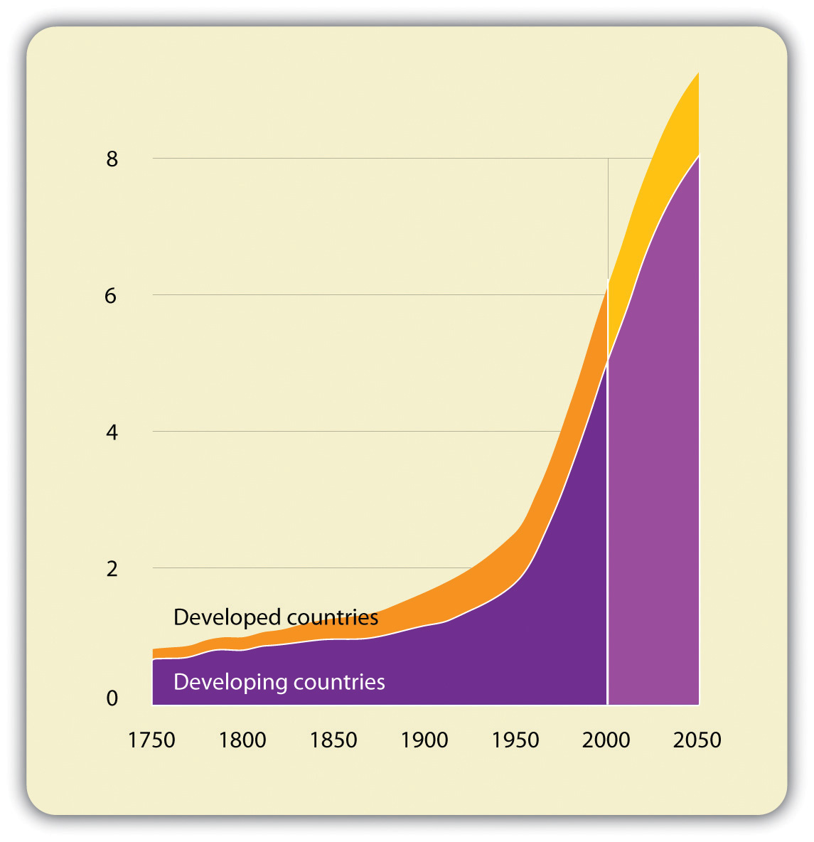 population growth in developing countries essay