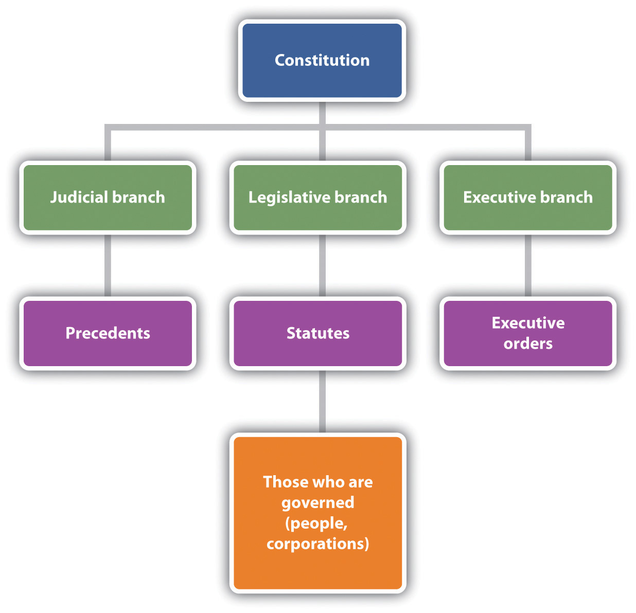 an analysis of a constitution the legal structure of a political system Information about turkey's constitution, legislative and judiciary system, as well as its executive bodies english english türkçe deutsch français español legal and political structure constitution.