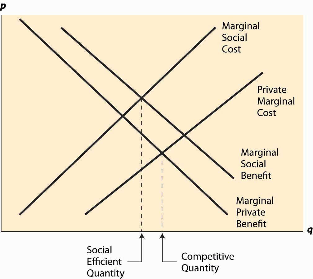 marginal costs and benefits This video covers marginal cost and benefit as well as market equilibrium it also covers productive and allocative efficiency.