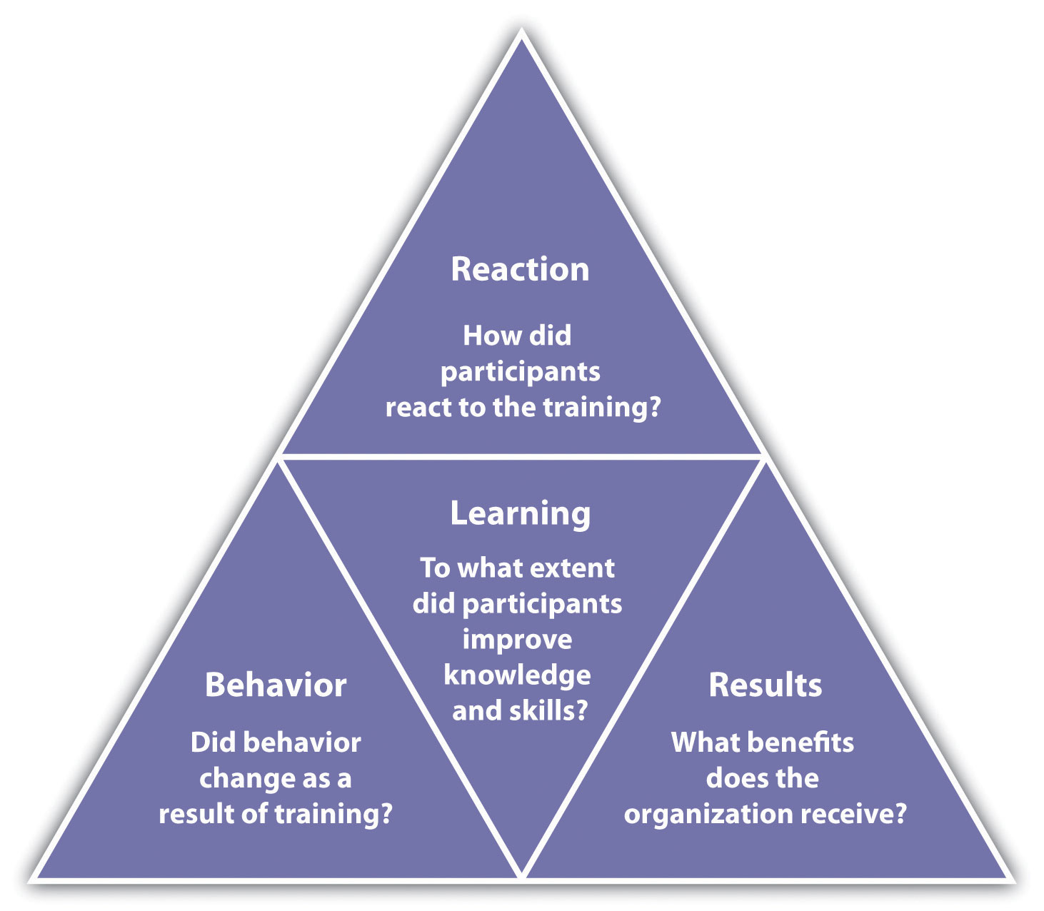 as a manager how can you use your knowledge of employee characteristics to improve organizational pe Organizational knowledge (2) a technology infrastructure to  that drive employee behavior by introducing a new method for  knowledge management is primarily to improve use at the organizational level the second dimension of knowledge is usually characterized as.
