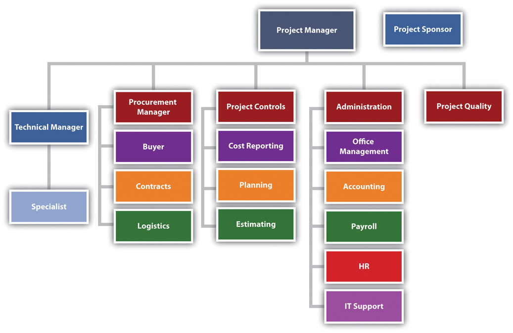 Project Management From Simple To Complex V  Flatworld