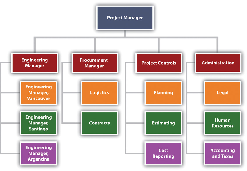 Project Management From Simple To Complex   Flatworld