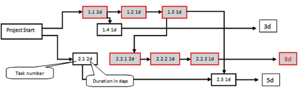 critical path project management