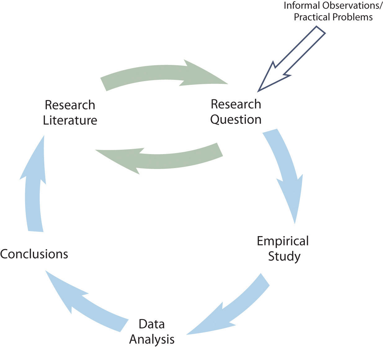 research formal and informal methods of researching data