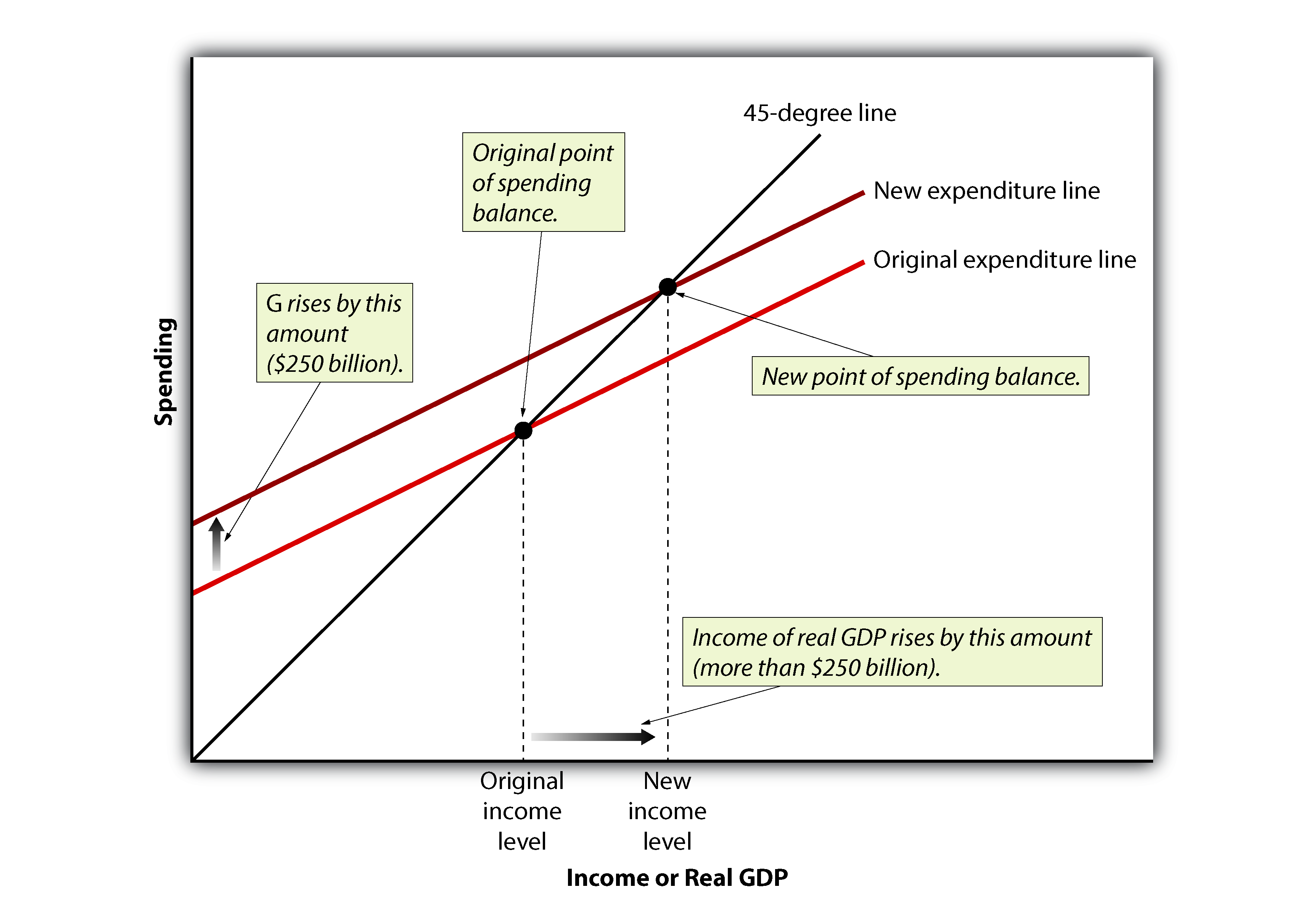 Principles of macroeconomics 80 flatworld the expenditure line shifts up because of an increase in government purchases this shifts up the forecast for real gdp a forecast of real gdp conditional pooptronica