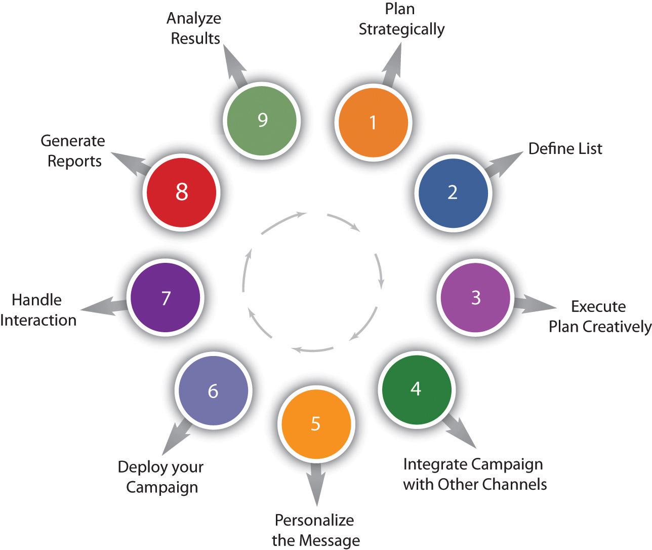 organizational communication apple