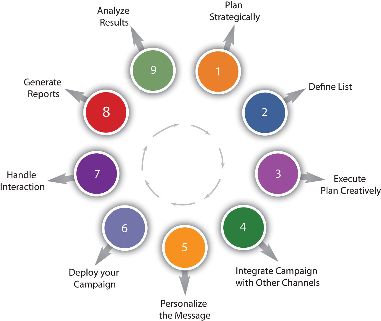 how to do email marketing pdf