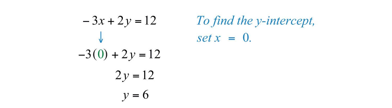 Elementary Algebra v1.0 | FlatWorld Y Intercept Example
