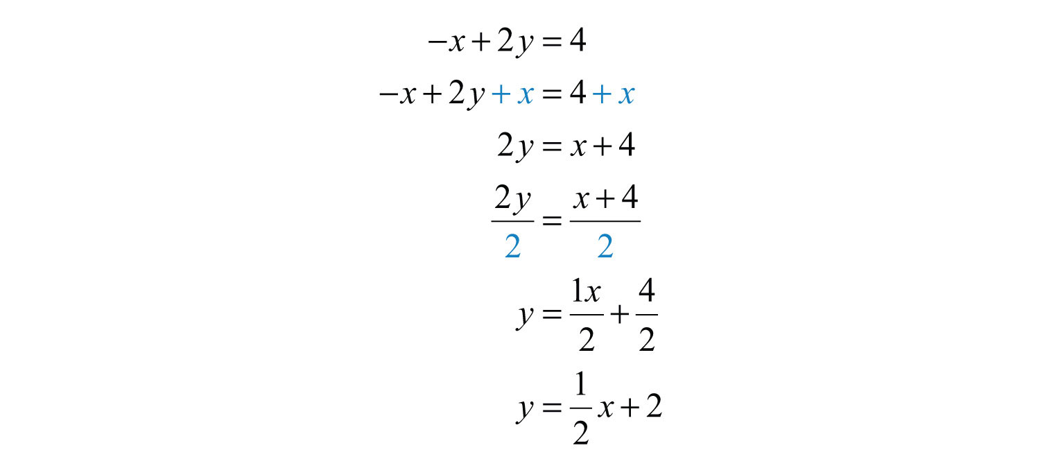 Elementary Algebra 10 – Y Intercept Worksheet