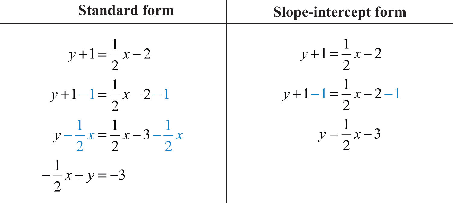Elementary Algebra 10 – Slope Intercept Form Worksheet