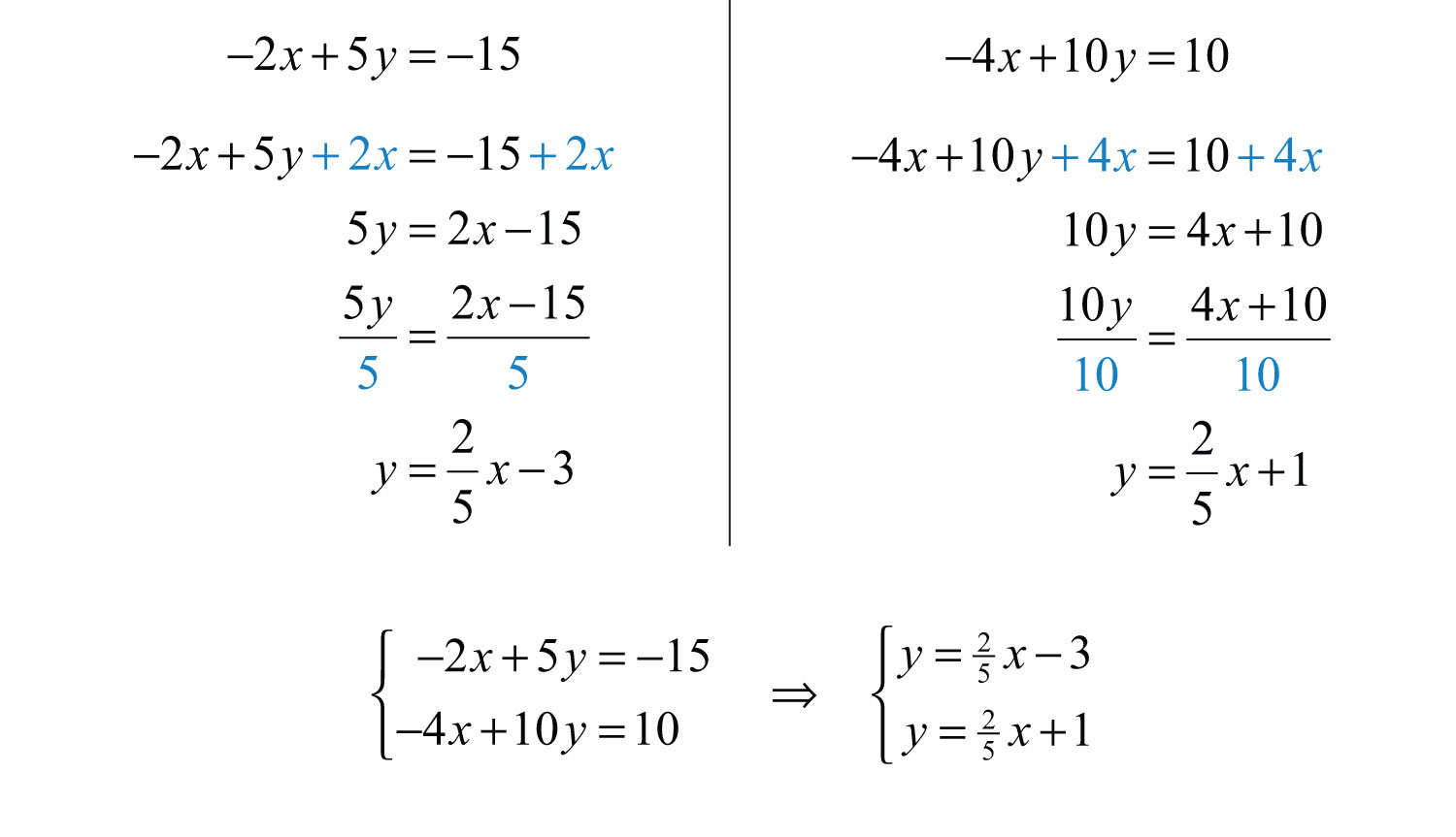 Elementary Algebra 10 – Writing Linear Equations Worksheet
