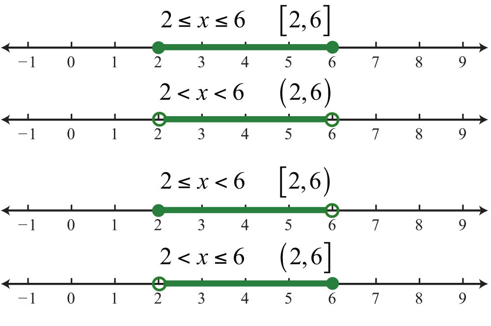 writing inequalities from number line The most intuitive way is to use the real number line the most flexible (and complicated) way to write down sets is to use set notation.