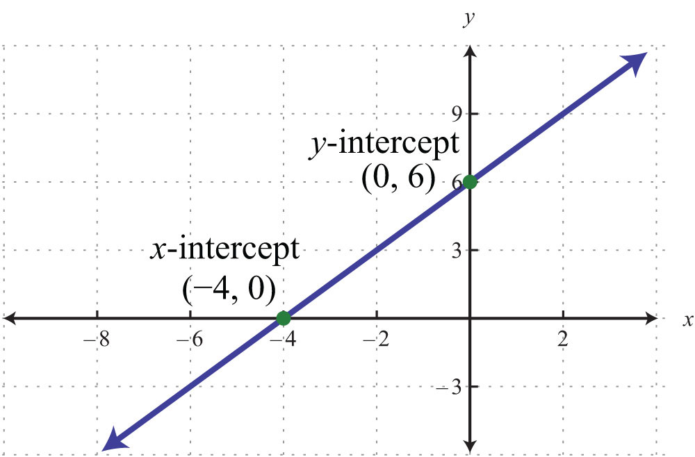 Drawing Lines With Given Intercepts : Elementary algebra v flatworld