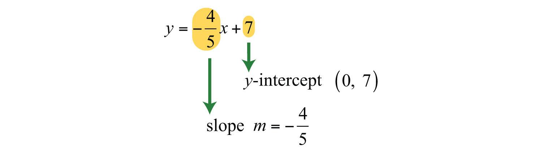 Elementary Algebra 10 – Identifying Slope and Y Intercept Worksheet