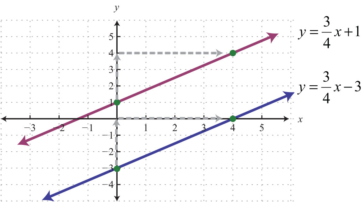 Elementary Algebra 10 – Parallel and Perpendicular Lines Worksheets