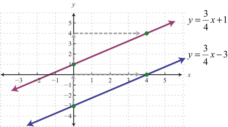 Elementary Algebra 10 – Perpendicular and Parallel Lines Worksheet